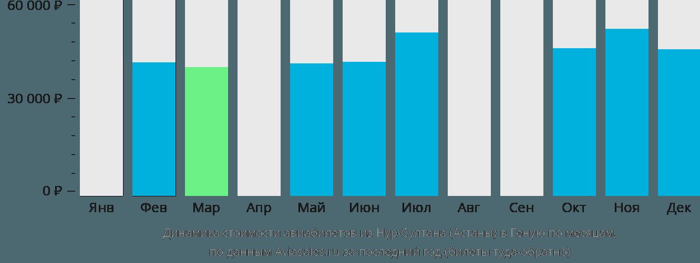 Динамика стоимости авиабилетов из Астаны в Геную по месяцам