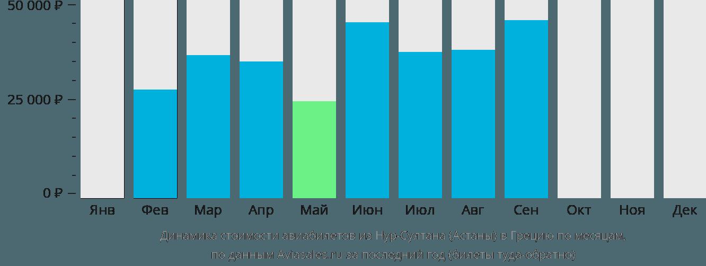 Динамика стоимости авиабилетов из Нур-Султана (Астаны) в Грецию по месяцам