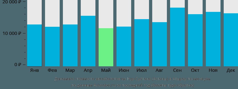 Динамика стоимости авиабилетов из Нур-Султана (Астаны) в Атырау по месяцам