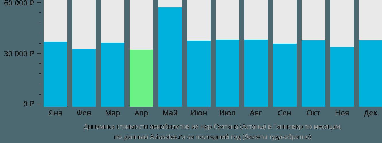 Динамика стоимости авиабилетов из Нур-Султана (Астаны) в Ганновер по месяцам