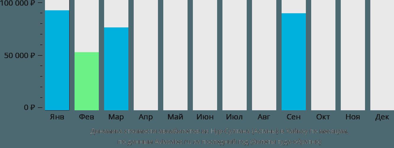 Динамика стоимости авиабилетов из Нур-Султана (Астаны) в Хайкоу по месяцам