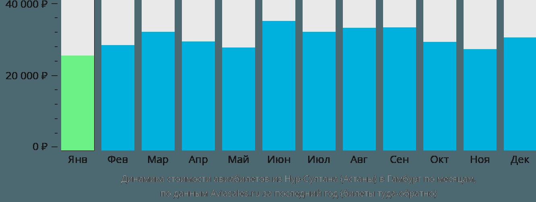 Динамика стоимости авиабилетов из Астаны в Гамбург по месяцам