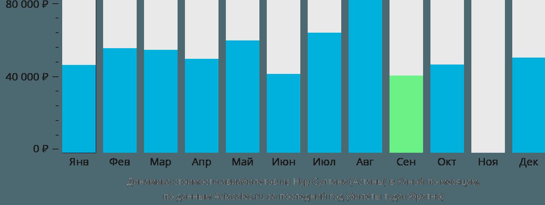 Динамика стоимости авиабилетов из Астаны в Ханой по месяцам