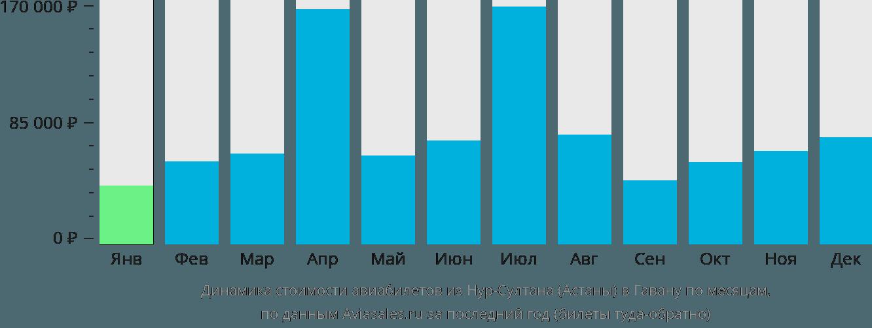 Динамика стоимости авиабилетов из Нур-Султана (Астаны) в Гавану по месяцам