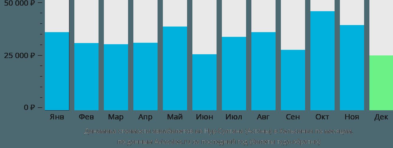 Динамика стоимости авиабилетов из Нур-Султана (Астаны) в Хельсинки по месяцам