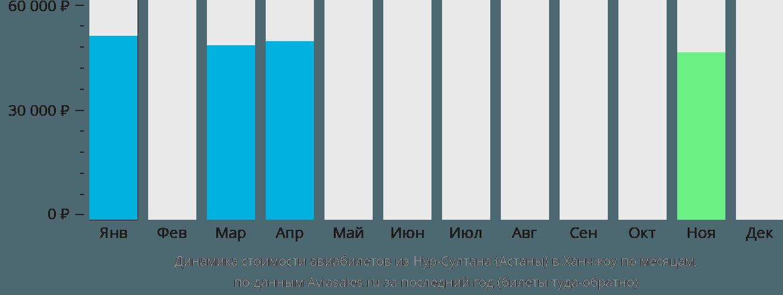 Динамика стоимости авиабилетов из Нур-Султана (Астаны) в Ханчжоу по месяцам