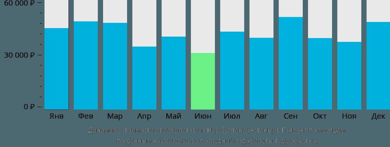 Динамика стоимости авиабилетов из Нур-Султана (Астаны) в Гонконг по месяцам