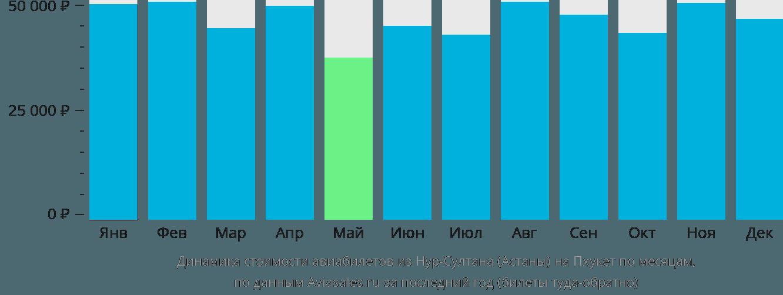 Динамика стоимости авиабилетов из Астаны на Пхукет по месяцам