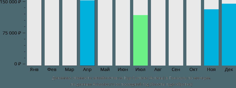Динамика стоимости авиабилетов из Нур-Султана (Астаны) в Гонолулу по месяцам