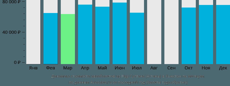 Динамика стоимости авиабилетов из Астаны в Хьюстон по месяцам