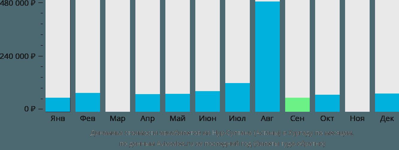 Динамика стоимости авиабилетов из Нур-Султана (Астаны) в Хургаду по месяцам