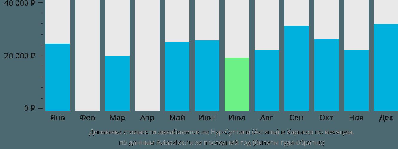 Динамика стоимости авиабилетов из Астаны в Харьков по месяцам