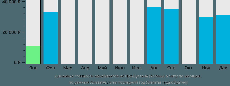 Динамика стоимости авиабилетов из Нур-Султана (Астаны) в Читу по месяцам