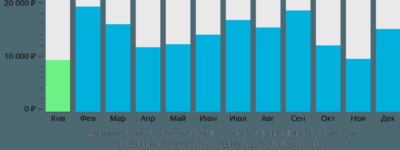 Динамика стоимости авиабилетов из Нур-Султана (Астаны) в Венгрию по месяцам