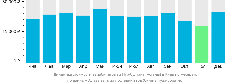 Динамика стоимости авиабилетов из Астаны в Киев по месяцам