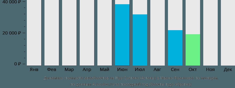 Динамика стоимости авиабилетов из Нур-Султана (Астаны) в Ивано-Франковск по месяцам