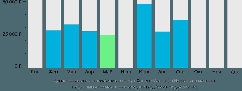 Динамика стоимости авиабилетов из Нур-Султана (Астаны) в Израиль по месяцам