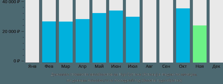 Динамика стоимости авиабилетов из Нур-Султана (Астаны) в Индию по месяцам