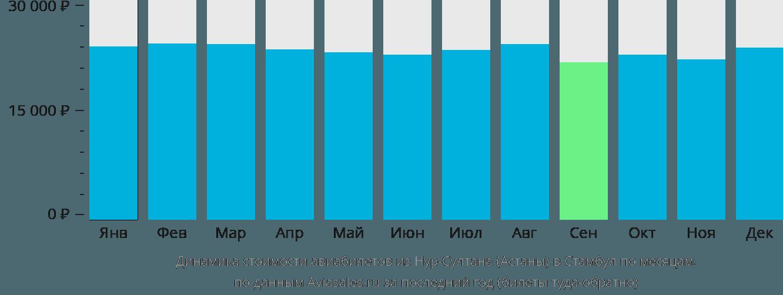 Динамика стоимости авиабилетов из Астаны в Стамбул по месяцам