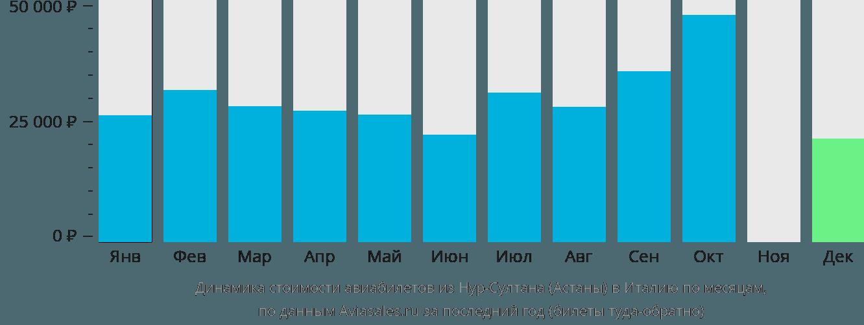 Динамика стоимости авиабилетов из Нур-Султана (Астаны) в Италию по месяцам