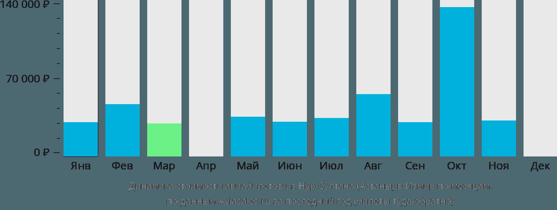 Динамика стоимости авиабилетов из Нур-Султана (Астаны) в Измир по месяцам