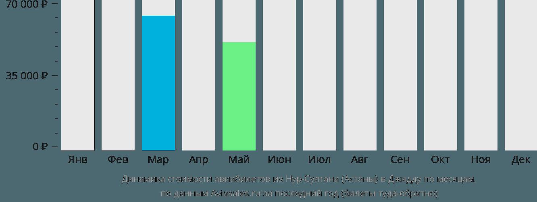 Динамика стоимости авиабилетов из Нур-Султана (Астаны) в Джидду по месяцам