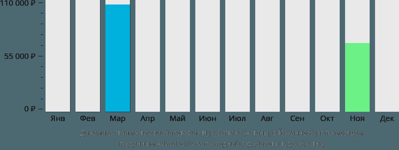 Динамика стоимости авиабилетов из Нур-Султана (Астаны) в Йоханнесбург по месяцам