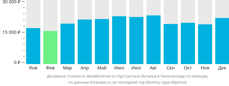 Динамика стоимости авиабилетов из Нур-Султана (Астаны) в Калининград по месяцам
