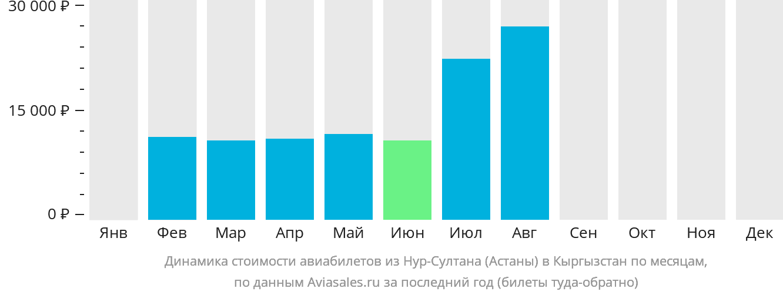 Динамика стоимости авиабилетов из Нур-Султана (Астаны) в Кыргызстан по месяцам