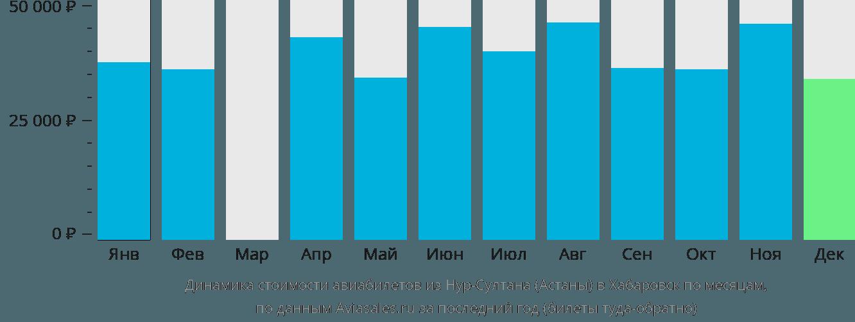 Динамика стоимости авиабилетов из Астаны в Хабаровск по месяцам