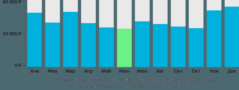 Динамика стоимости авиабилетов из Нур-Султана (Астаны) в Кишинёв по месяцам