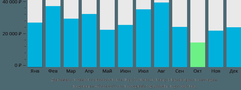 Динамика стоимости авиабилетов из Астаны в Красноярск по месяцам
