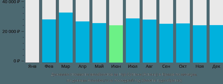 Динамика стоимости авиабилетов из Астаны в Краков по месяцам