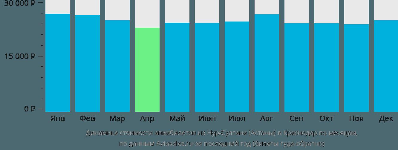 Динамика стоимости авиабилетов из Нур-Султана (Астаны) в Краснодар по месяцам