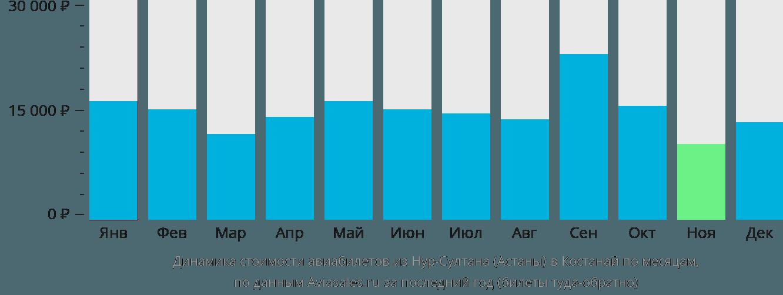 Динамика стоимости авиабилетов из Астаны в Костанай по месяцам