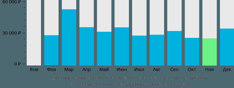Динамика стоимости авиабилетов из Астаны в Самару по месяцам