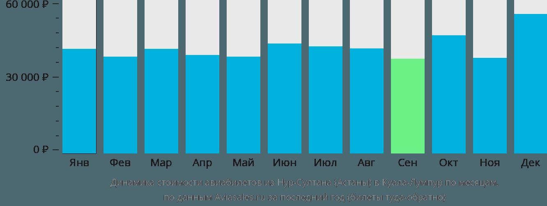 Динамика стоимости авиабилетов из Астаны в Куала-Лумпур по месяцам