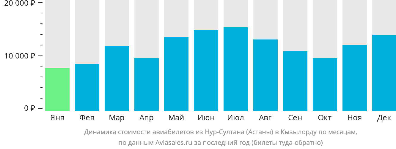 Динамика стоимости авиабилетов из Нур-Султана (Астаны) в Кызылорду по месяцам