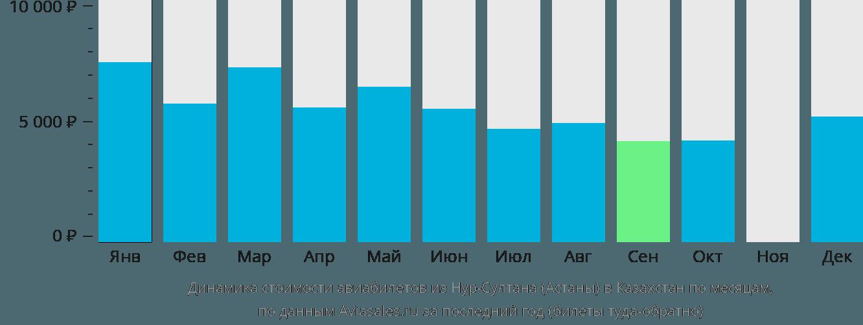 Динамика стоимости авиабилетов из Нур-Султана (Астаны) в Казахстан по месяцам