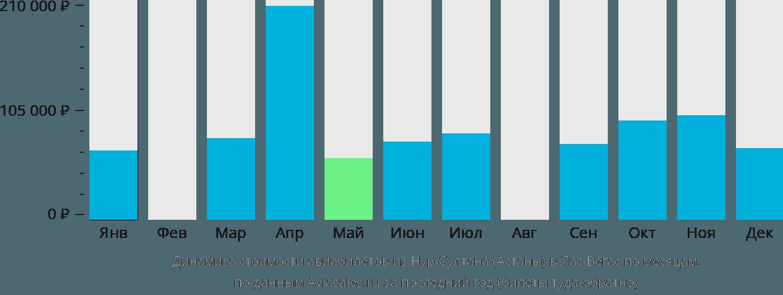 Динамика стоимости авиабилетов из Астаны в Лас-Вегас по месяцам