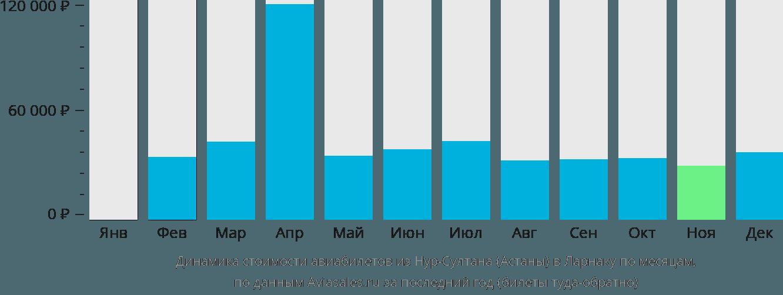 Динамика стоимости авиабилетов из Нур-Султана (Астаны) в Ларнаку по месяцам