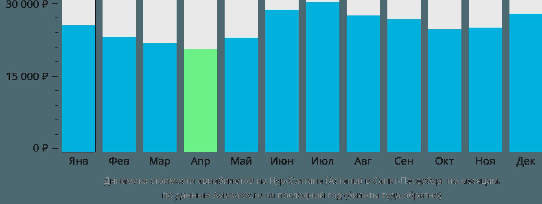 Динамика стоимости авиабилетов из Нур-Султана (Астаны) в Санкт-Петербург по месяцам