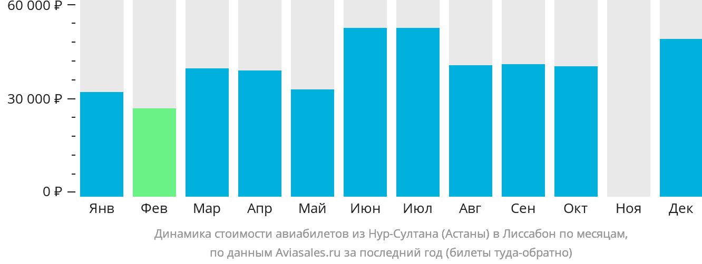 Динамика стоимости авиабилетов из Астаны в Лиссабон по месяцам