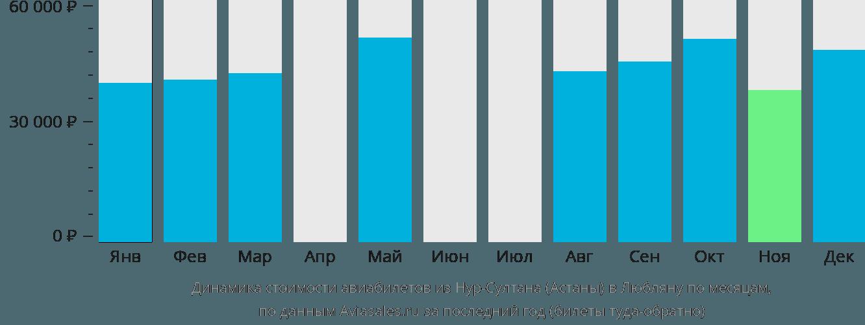 Динамика стоимости авиабилетов из Нур-Султана (Астаны) в Любляну по месяцам