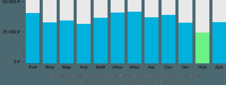 Динамика стоимости авиабилетов из Астаны в Лондон по месяцам
