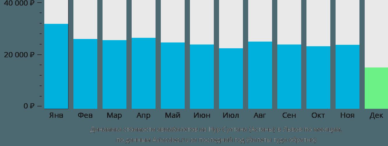 Динамика стоимости авиабилетов из Нур-Султана (Астаны) в Львов по месяцам