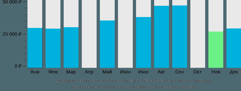 Динамика стоимости авиабилетов из Нур-Султана (Астаны) в Лион по месяцам