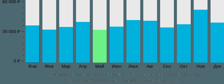Динамика стоимости авиабилетов из Нур-Султана (Астаны) в Мадрид по месяцам