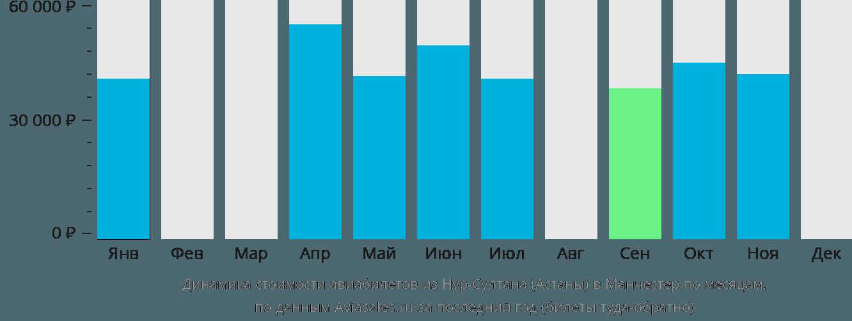 Динамика стоимости авиабилетов из Нур-Султана (Астаны) в Манчестер по месяцам