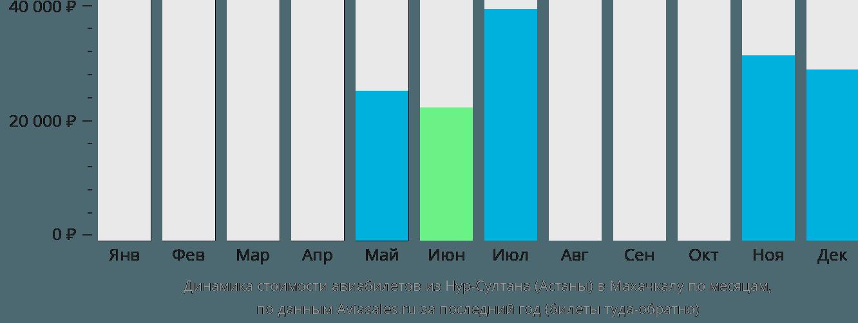 Динамика стоимости авиабилетов из Астаны в Махачкалу по месяцам